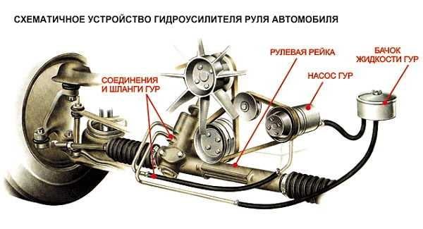 Устройство гидроуслителя руля автомобиля